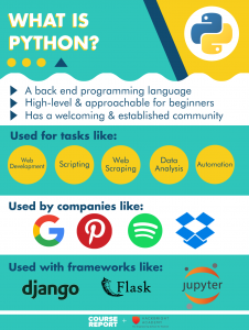 Python For Beginners Guide